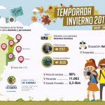 Datos sobre el movimiento turístico en Oberá Temporada Invierno 2017