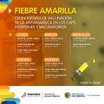 Centros de vacunación contra la Fiebre Amarilla