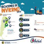 Números del turismo de las vacaciones de invierno en Oberá