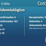 6 nuevos casos de CoVid 19 en Misiones
