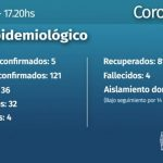 5 nuevos casos de CoVid 19 en Misiones