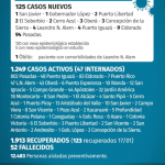 125 casos nuevos de CoVid 19 en Misiones, 3 son de Oberá