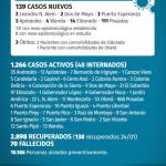 139 casos nuevos de CoVid 19 en Misiones