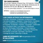 131 casos nuevos de CoVid 19 en Misiones, 1 es de Oberá
