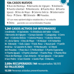 134 casos nuevos de CoVid 19 en Misiones, 7 son de Oberá
