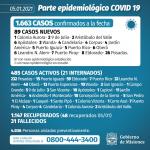 89 casos nuevos de CoVid 19 en Misiones, 6 son de Oberá