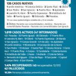 135 casos nuevos de CoVid 19 en Misiones, 6 son de Oberá