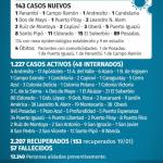 143 casos nuevos de CoVid 19 en Misiones, 3 son de Oberá