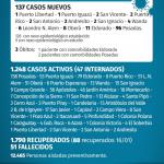 137 casos nuevos de CoVid 19 en Misiones, 8 son de Oberá