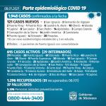 121 casos nuevos de CoVid 19 en Misiones, 10 son de Oberá