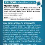 116 casos nuevos de CoVid 19 en Misiones, 18 son de Oberá