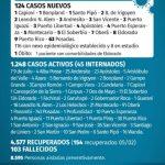 124 casos nuevos de CoVid 19 en Misiones, 7 son de Oberá
