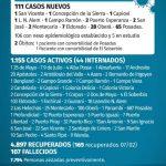 111 casos nuevos de CoVid 19 en Misiones, 28 son de Oberá