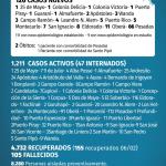 120 casos nuevos de CoVid 19 en Misiones, 11 son de Oberá