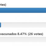 Resultados de la encuesta OOL: ¿Estás de acuerdo con el regreso de las clases presenciales?