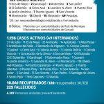 129 casos nuevos de CoVid 19 en Misiones, 13 son de Oberá