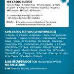 108 casos nuevos de CoVid 19 en Misiones, 22 son de Oberá