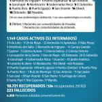 133 casos nuevos de CoVid 19 en Misiones, 14 son de Oberá