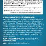 132 casos nuevos de CoVid 19 en Misiones, 11 son de Oberá