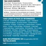126 casos nuevos de CoVid 19 en Misiones, 17 son de Oberá