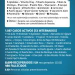 124 casos nuevos de CoVid 19 en Misiones, 13 son de Oberá