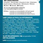 107 casos nuevos de CoVid 19 en Misiones, 15 son de Oberá