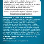 129 casos nuevos de CoVid 19 en Misiones, 12 son de Oberá