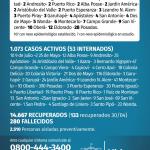 114 casos nuevos de CoVid 19 en Misiones, 10 son de Oberá