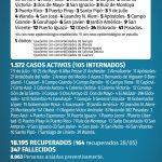 179 casos nuevos de CoVid 19 en Misiones, 12 son de Oberá