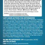 179 casos nuevos de CoVid 19 en Misiones, 9 son de Oberá