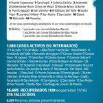 139 casos nuevos de CoVid 19 en Misiones, 16 son de Oberá