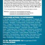 181 casos nuevos de CoVid 19 en Misiones, 21 son de Oberá