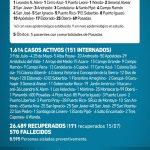 172 casos nuevos de CoVid 19 en Misiones, 25 son de Oberá