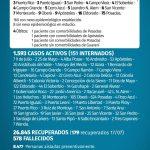 168 casos nuevos de CoVid 19 en Misiones, 9 son de Oberá