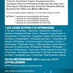 159 casos nuevos de CoVid 19 en Misiones, 25 son de Oberá