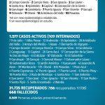 149 casos nuevos de CoVid 19 en Misiones, 11 son de Oberá