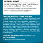 159 casos nuevos de CoVid 19 en Misiones, 31 son de Oberá