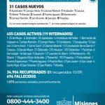 31 casos nuevos de CoVid 19 en Misiones, 1 es de Oberá