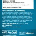 21 casos nuevos de CoVid 19 en Misiones