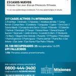 23 casos nuevos de CoVid 19 en Misiones