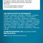 38 casos nuevos de CoVid 19 en Misiones, 3 son de Oberá