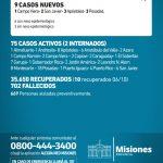 9 casos nuevos de CoVid 19 en Misiones